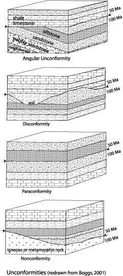 dating recent reservoir sediments