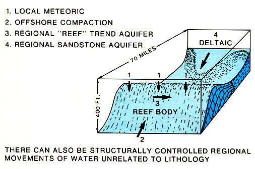 Possible subsurface water movement